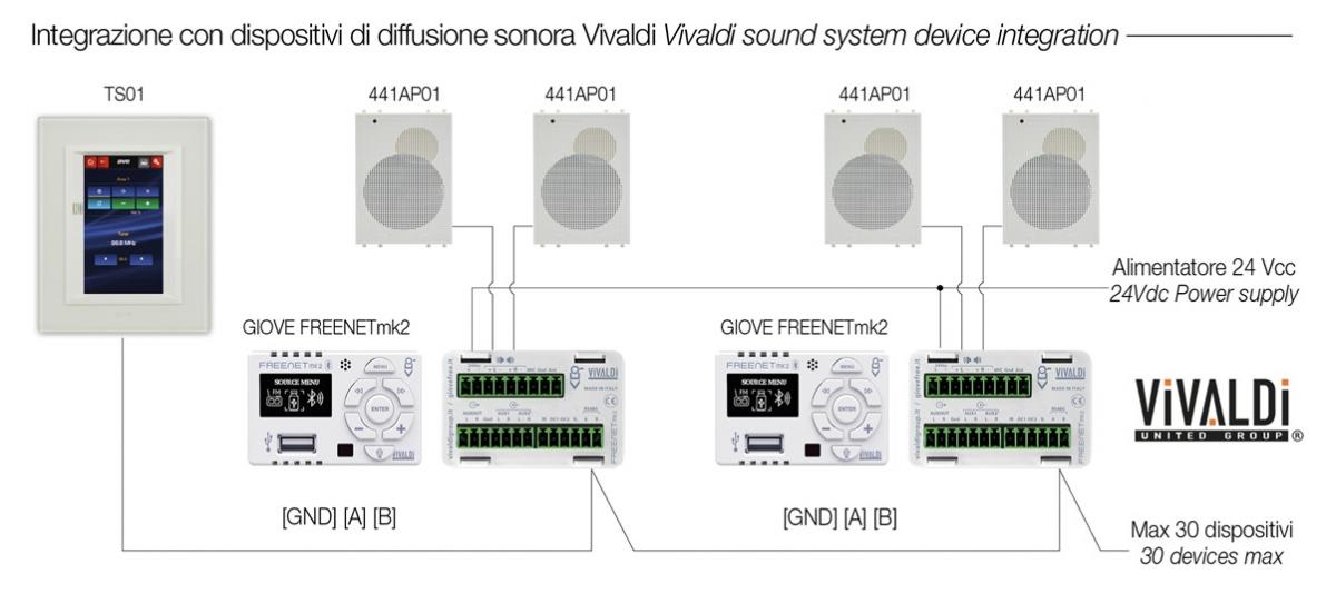 Domotica AVE: integrazione con diffusione sonora Vivaldi