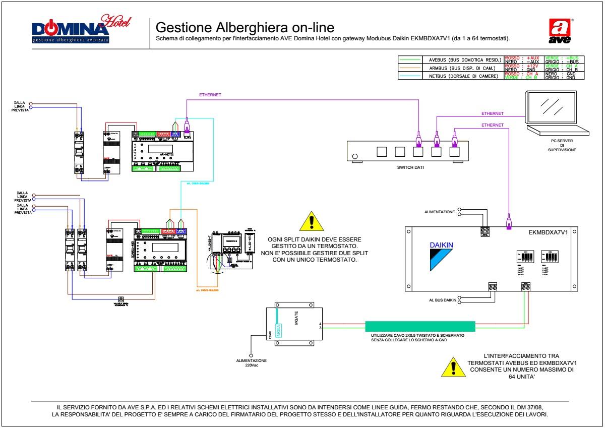 Gestione Alberghiera on-line - intefacciamento Daikin EKMBDXA7V1 (1-64 zone termiche)