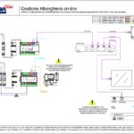 Gestione Alberghiera on-line - intefacciamento Mitsubishi INTESIS BOX (1-100 zone termiche)