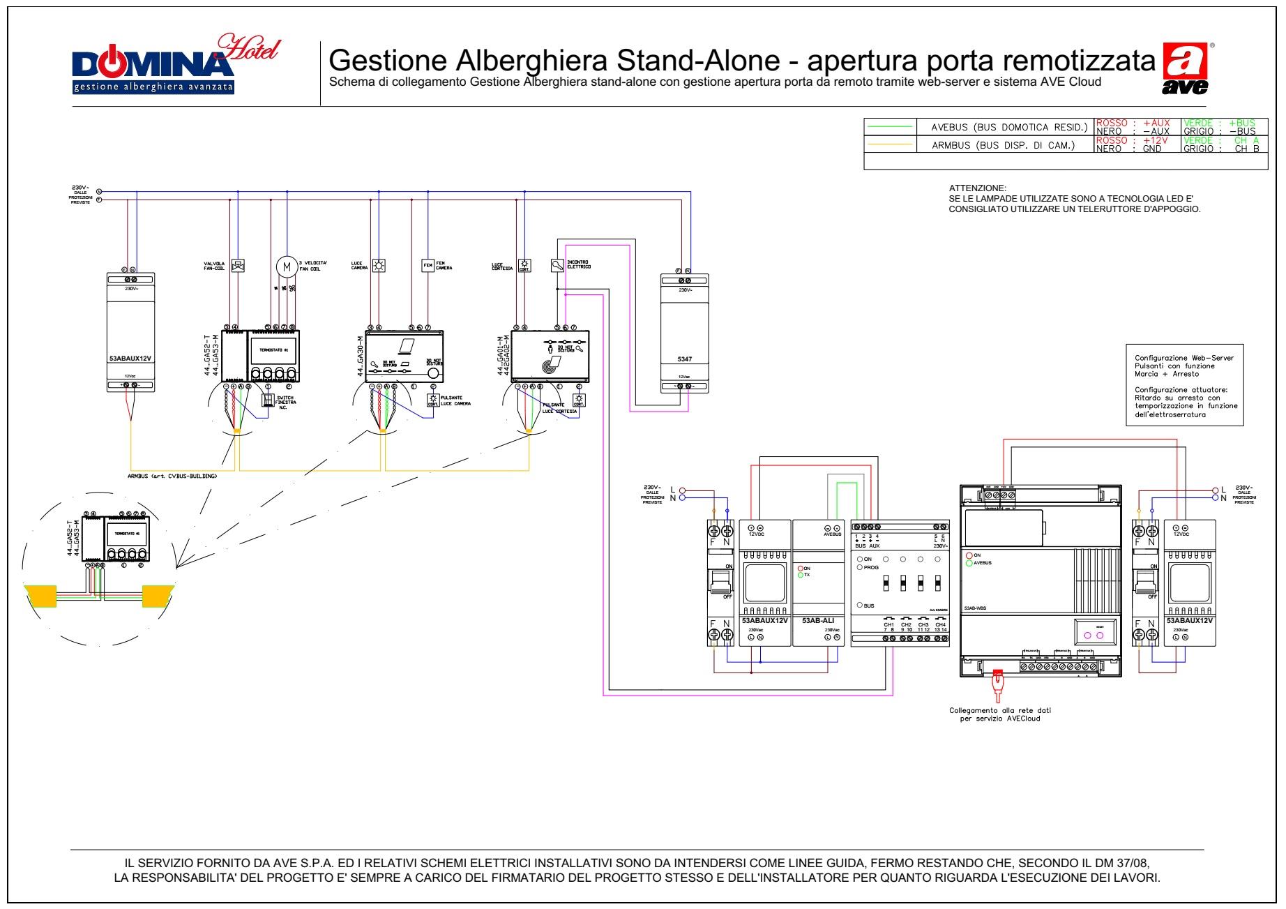 Gestione Alberghiera stand-alone con gestione apertura porta da remoto