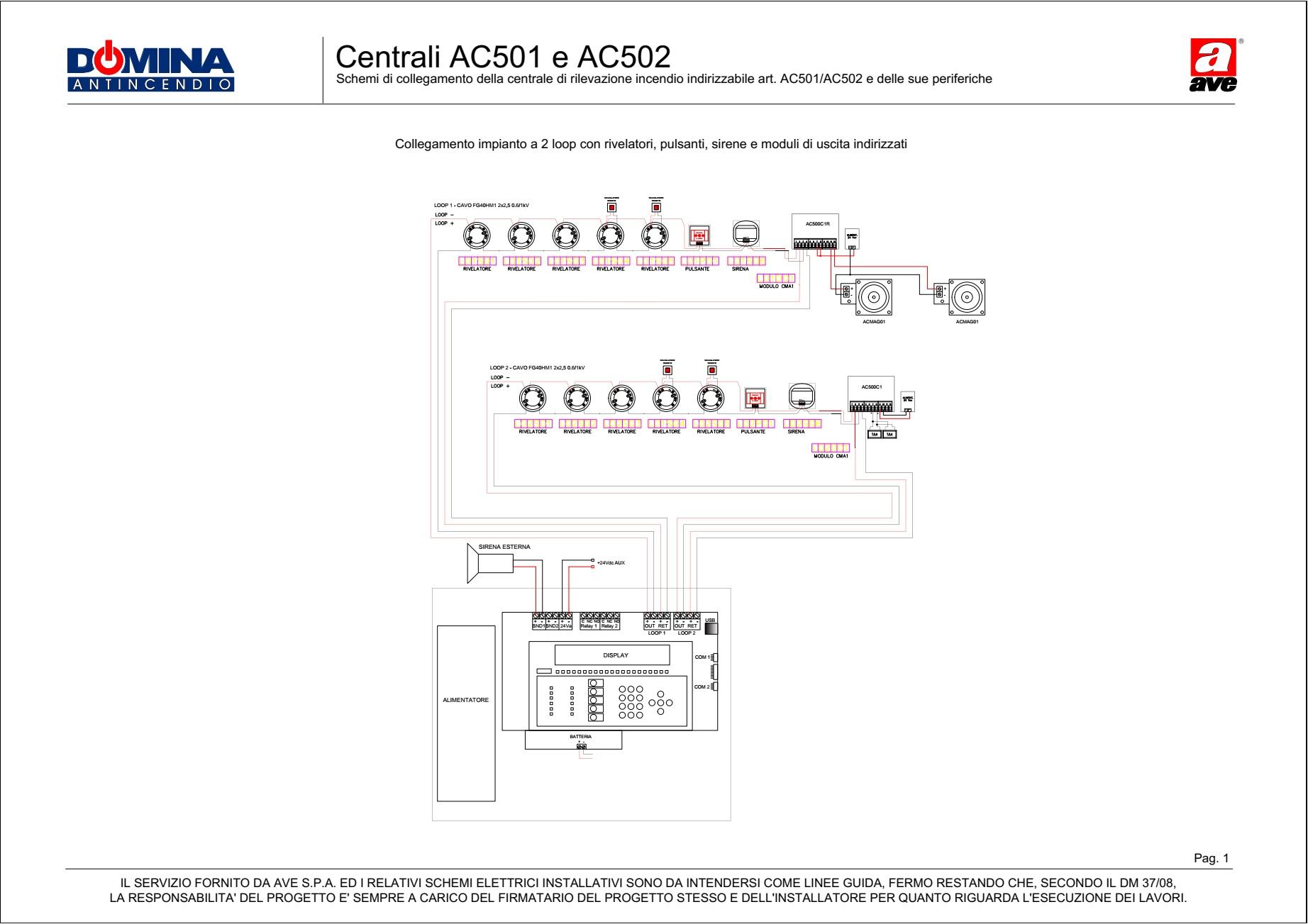 Centrali AC501 e AC502