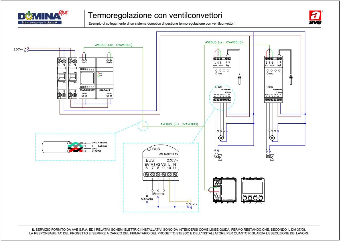 Termoregolazione con ventilconvettori