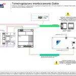 Termoregolazione interfacciamento AVEBus - Daikin EKMBDXA7V1 (1-64 zone termiche)