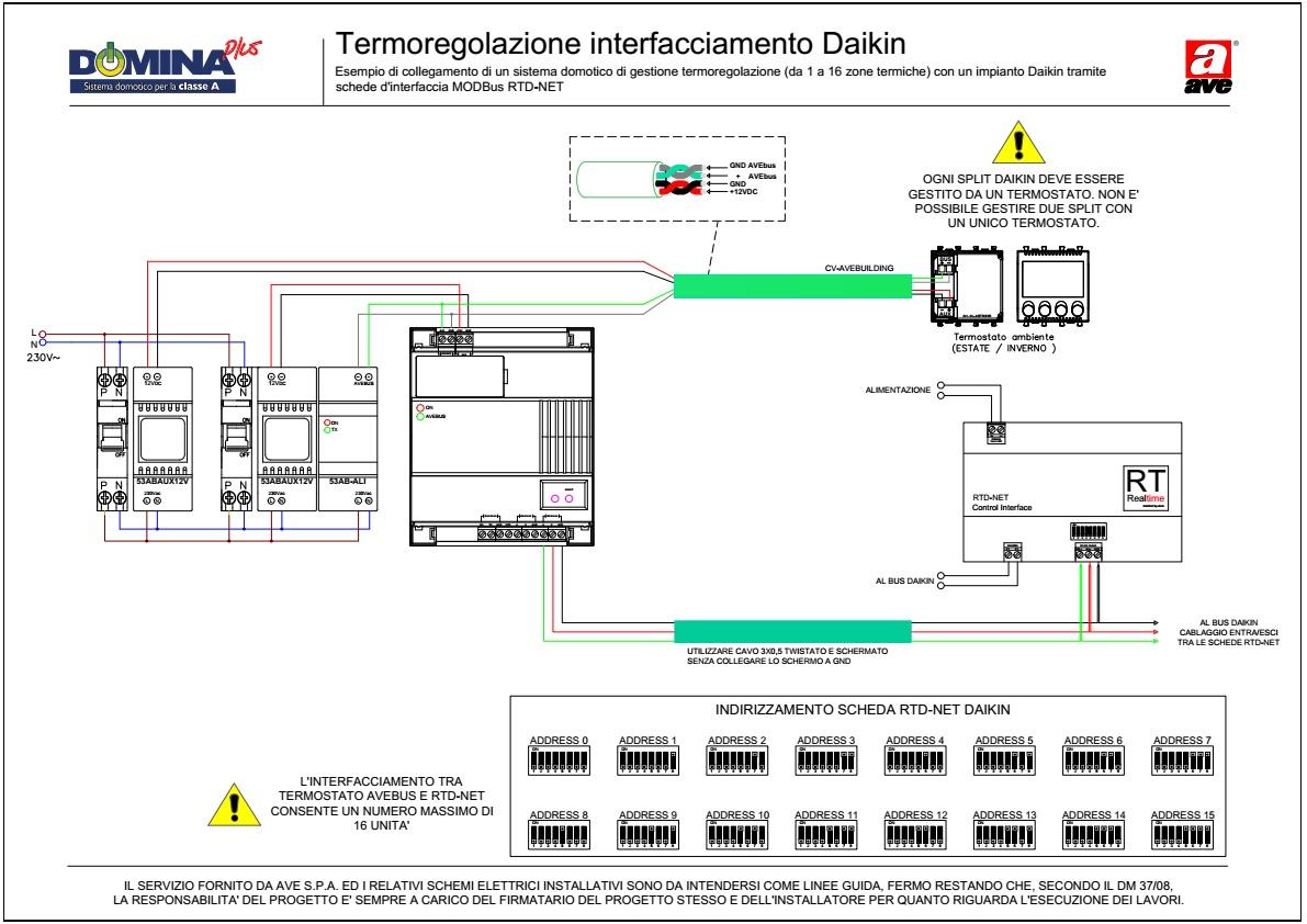 Termoregolazione interfacciamento AVEBus - Daikin RTD-NET (1-16 zone termiche)