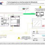 Termoregolazione interfacciamento AVEBus Webserver - Mitsubishi INTESIS BOX (1-100 zone termiche)