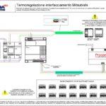 Termoregolazione interfacciamento AVEBus - Mitsubishi Procon (1-16 zone termiche)