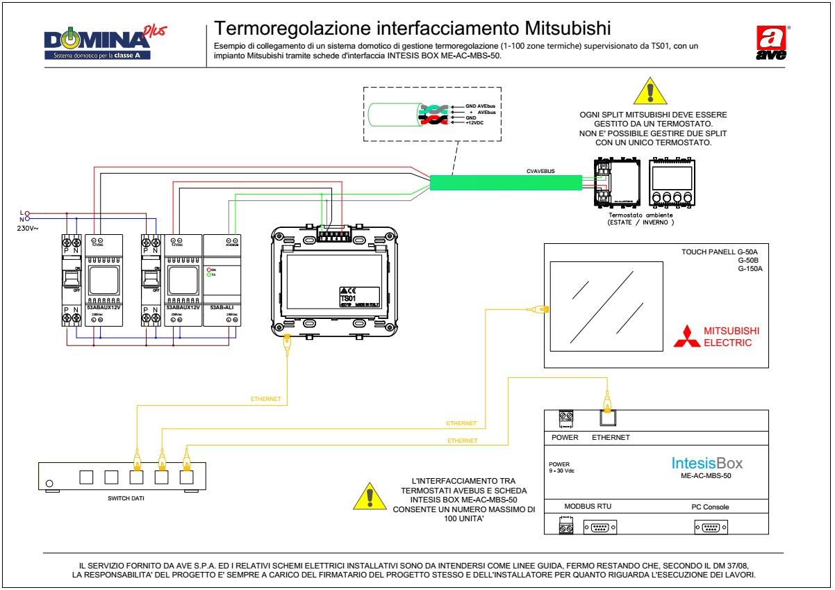 Termoregolazione interfacciamento AVEBus TS01 - Mitsubishi INTESIS BOX (1-100 zone termiche)