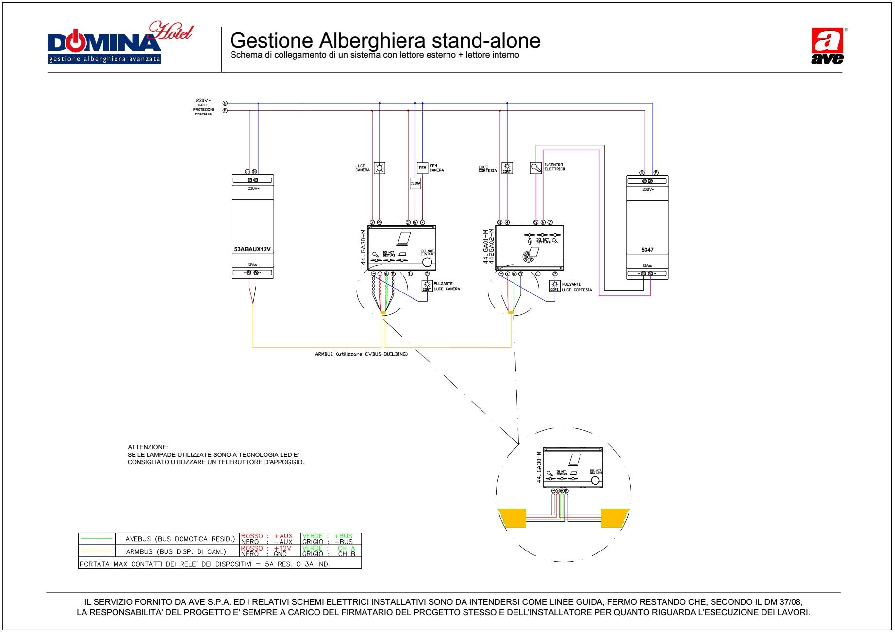 Gestione Alberghiera stand-alone - sistema con lettore esterno e lettore interno
