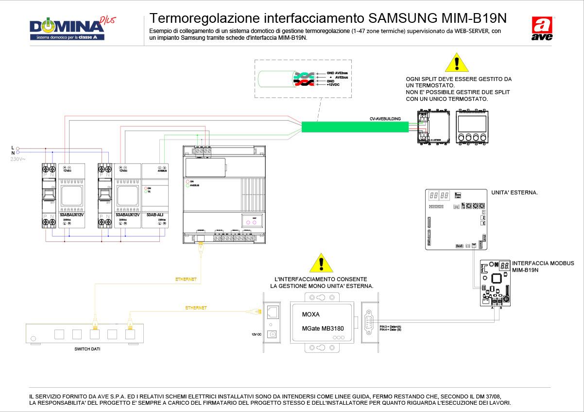Termoregolazione interfacciamento AVEBus 53AB-WBS - Samsung MIM-B19N (1-49 zone termiche)
