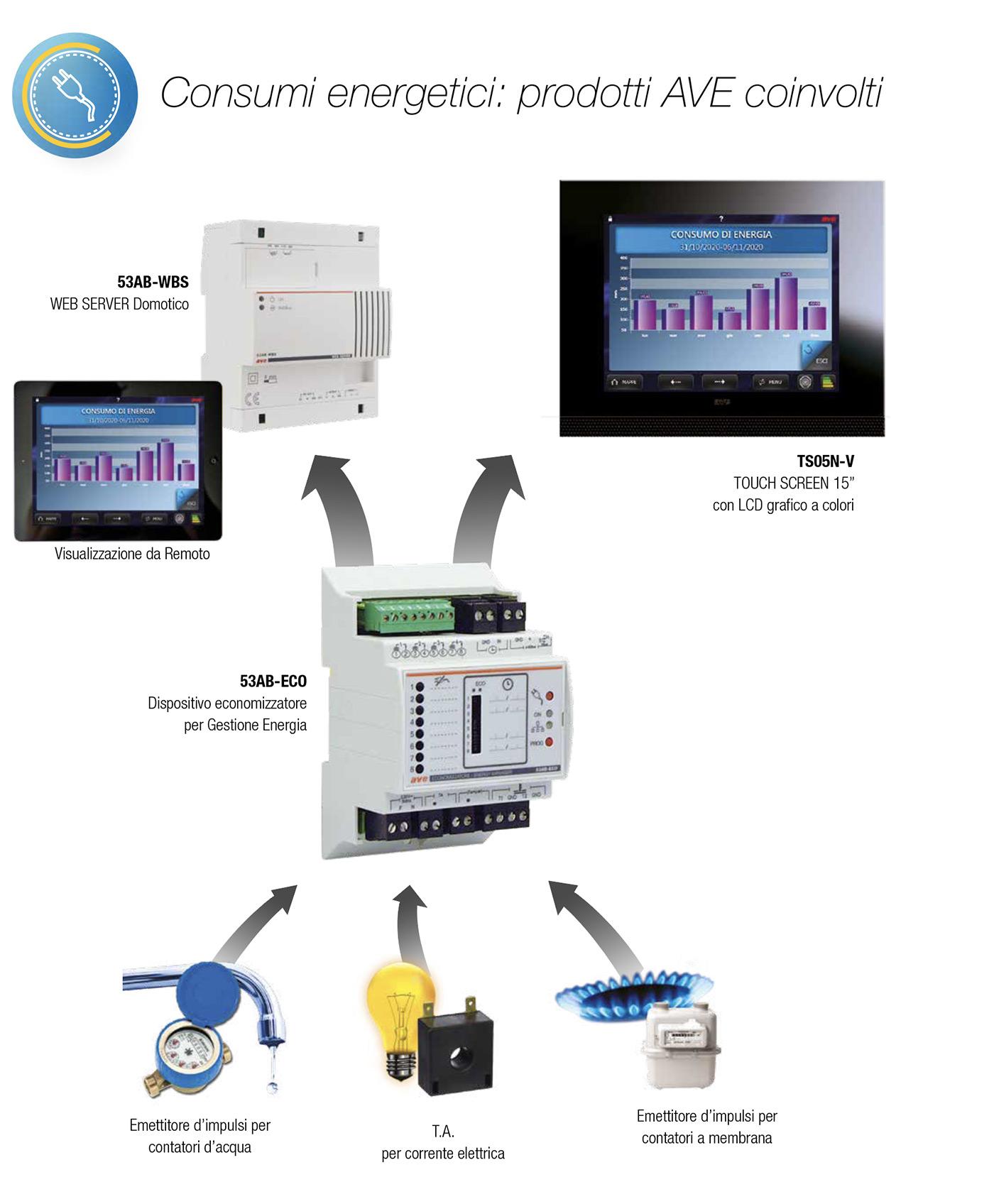 Consumi energetici prodotti AVE