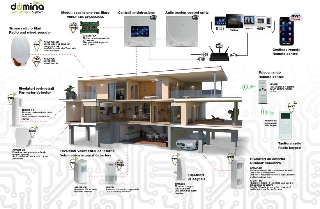 AVE DOMINA Anti-Intrusion System